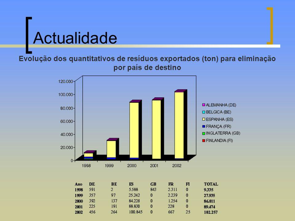 ActualidadeEvolução dos quantitativos de resíduos exportados (ton) para eliminação por país de destino.