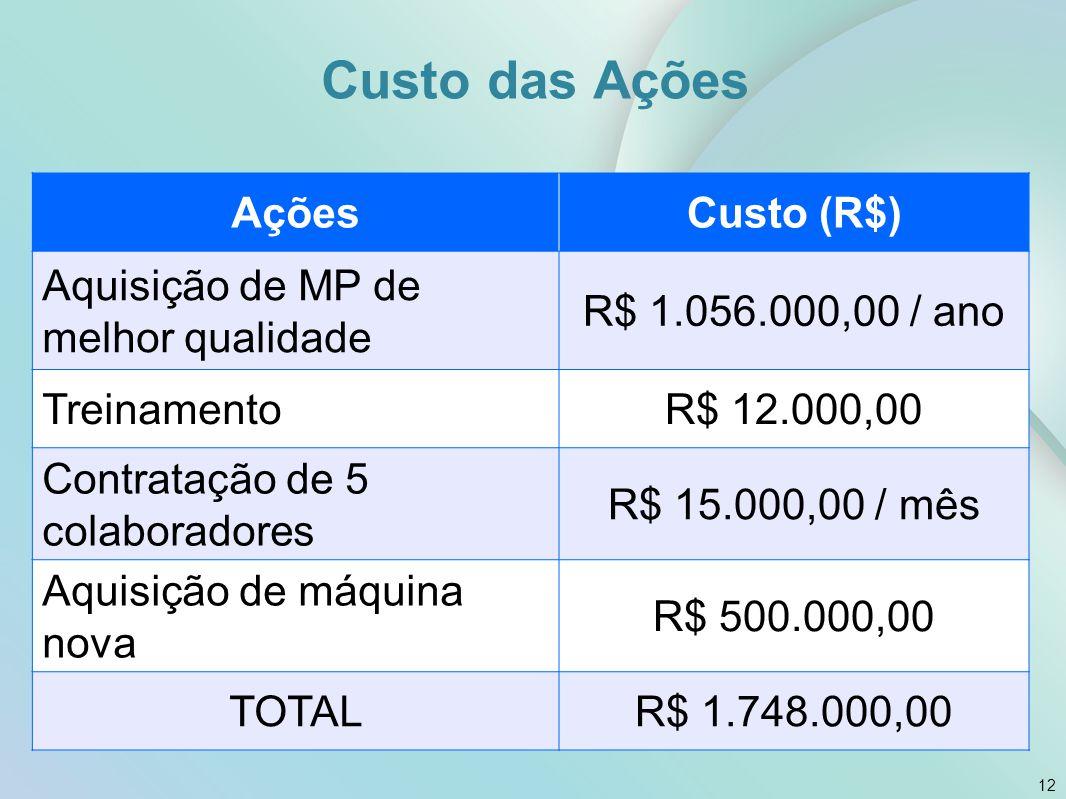 Custo das Ações Ações Custo (R$) Aquisição de MP de melhor qualidade
