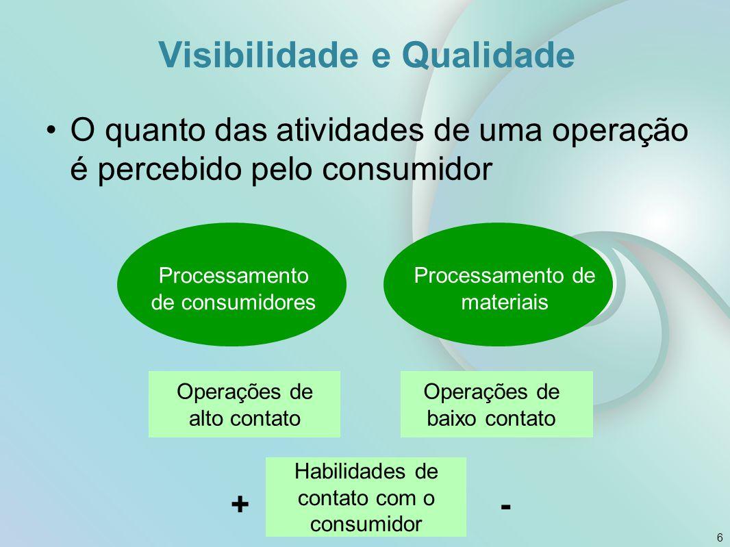 Visibilidade e Qualidade