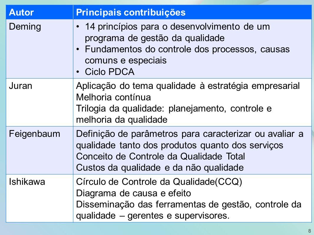 Autor Principais contribuições. Deming. 14 princípios para o desenvolvimento de um programa de gestão da qualidade.