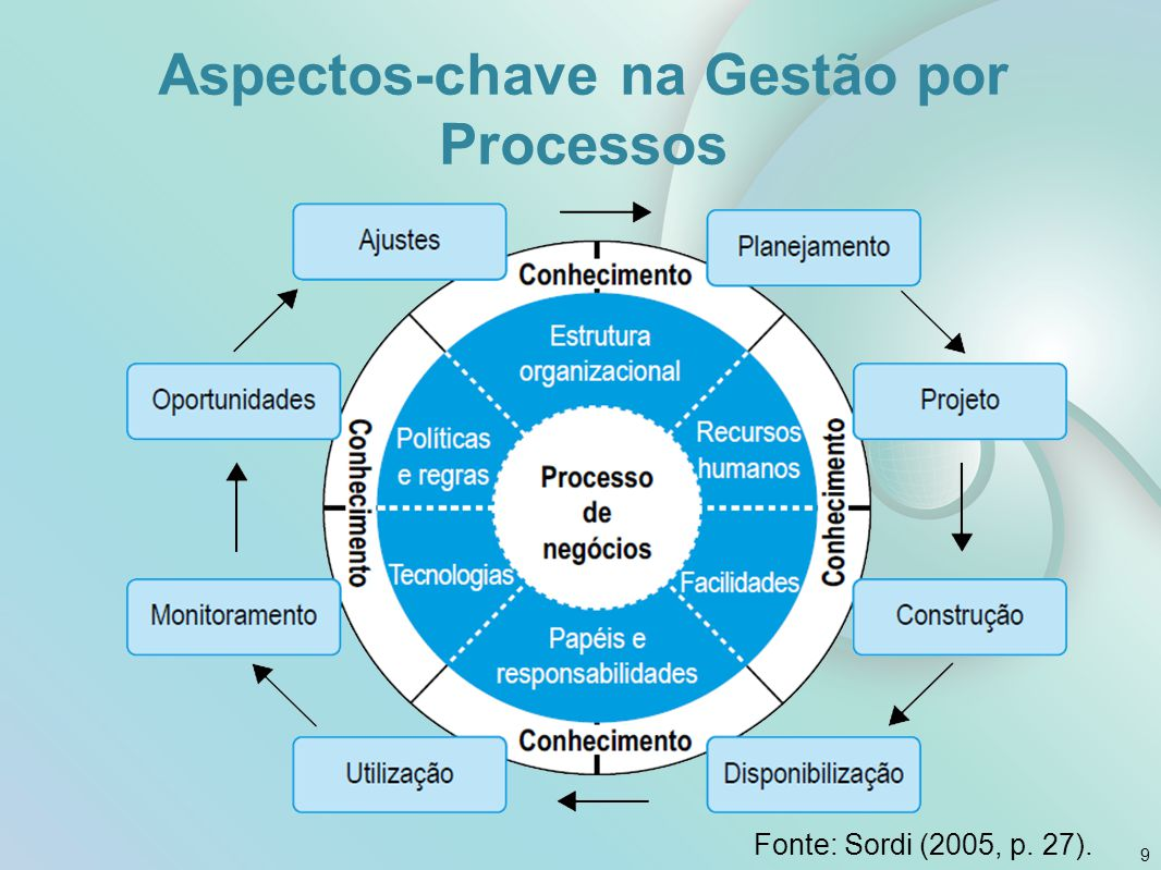 Aspectos-chave na Gestão por Processos