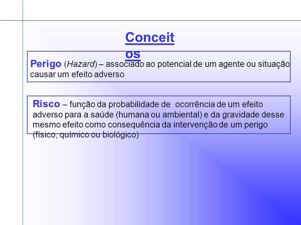 Conceitos Perigo (Hazard) – associado ao potencial de um agente ou situação causar um efeito adverso.
