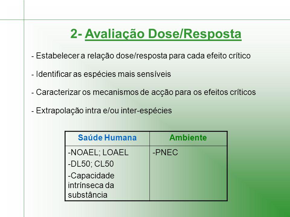 2- Avaliação Dose/Resposta