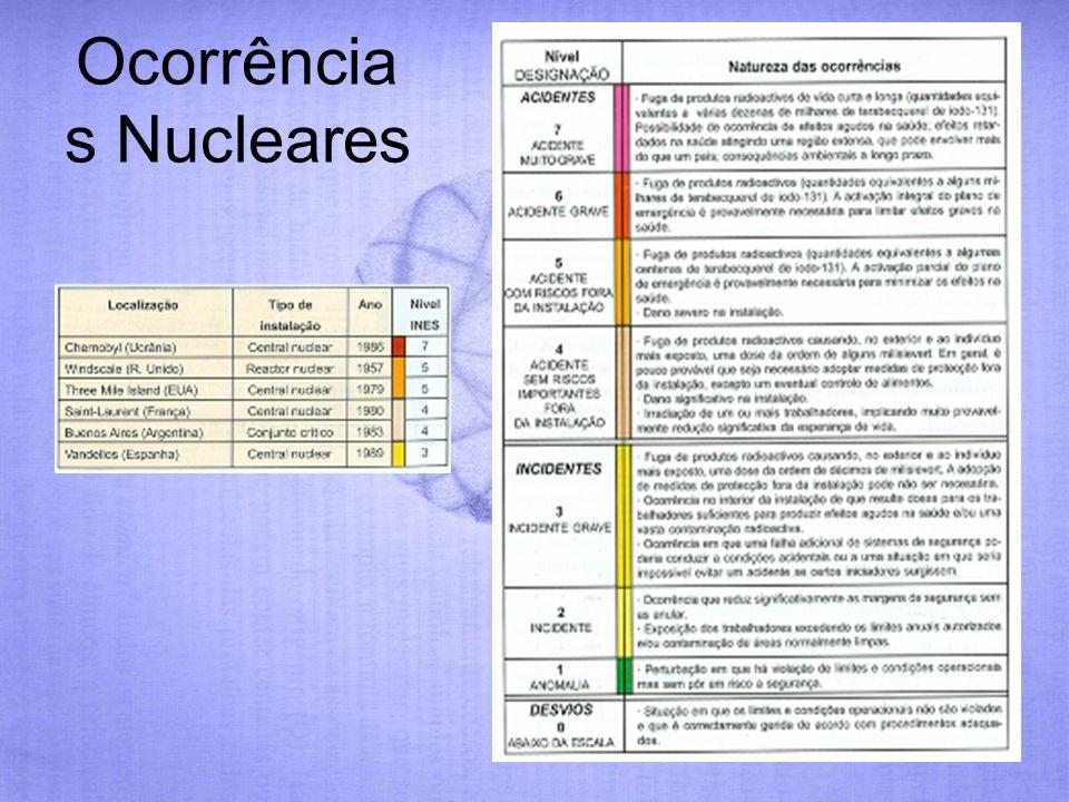Ocorrências Nucleares