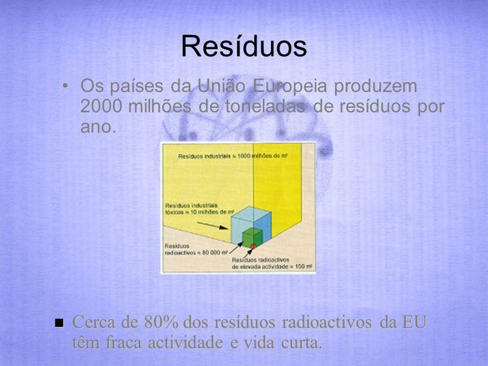 Resíduos Os países da União Europeia produzem 2000 milhões de toneladas de resíduos por ano.