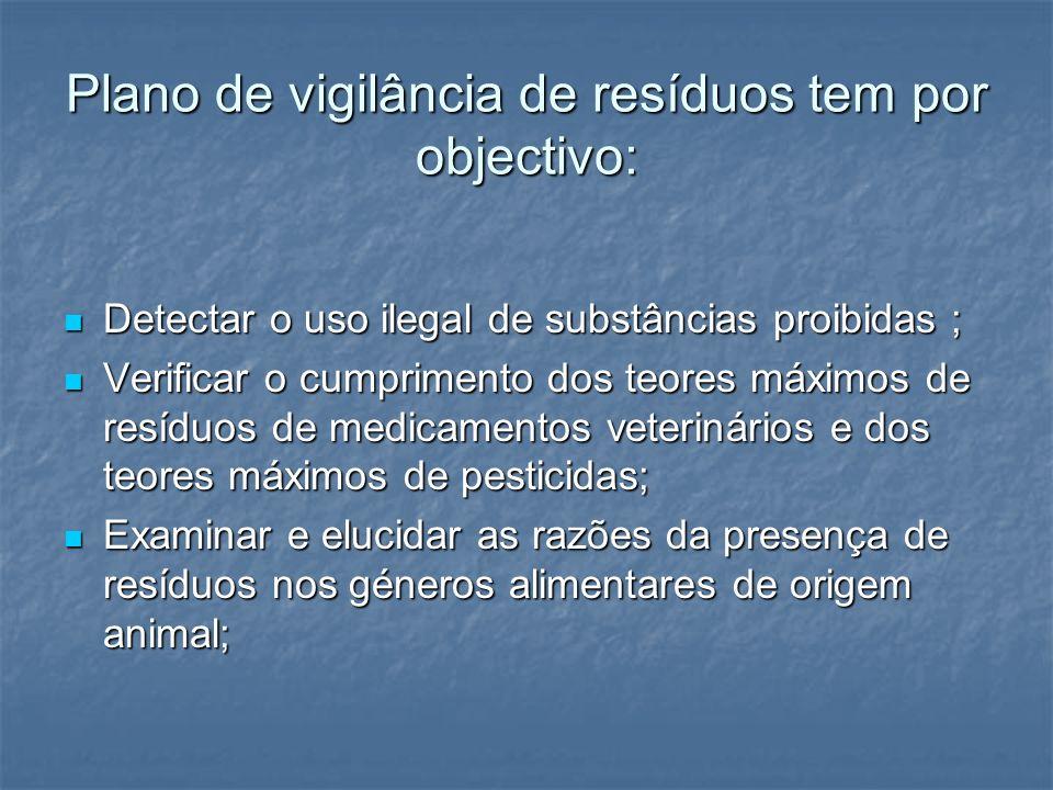 Plano de vigilância de resíduos tem por objectivo:
