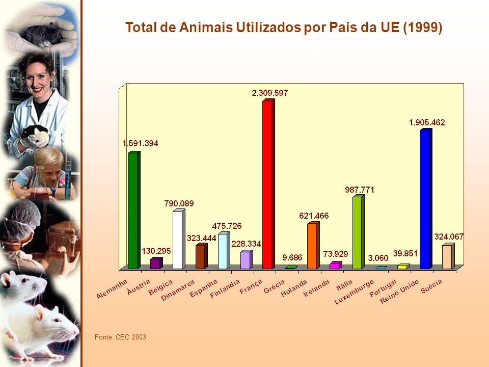 Total de Animais Utilizados por País da UE (1999)