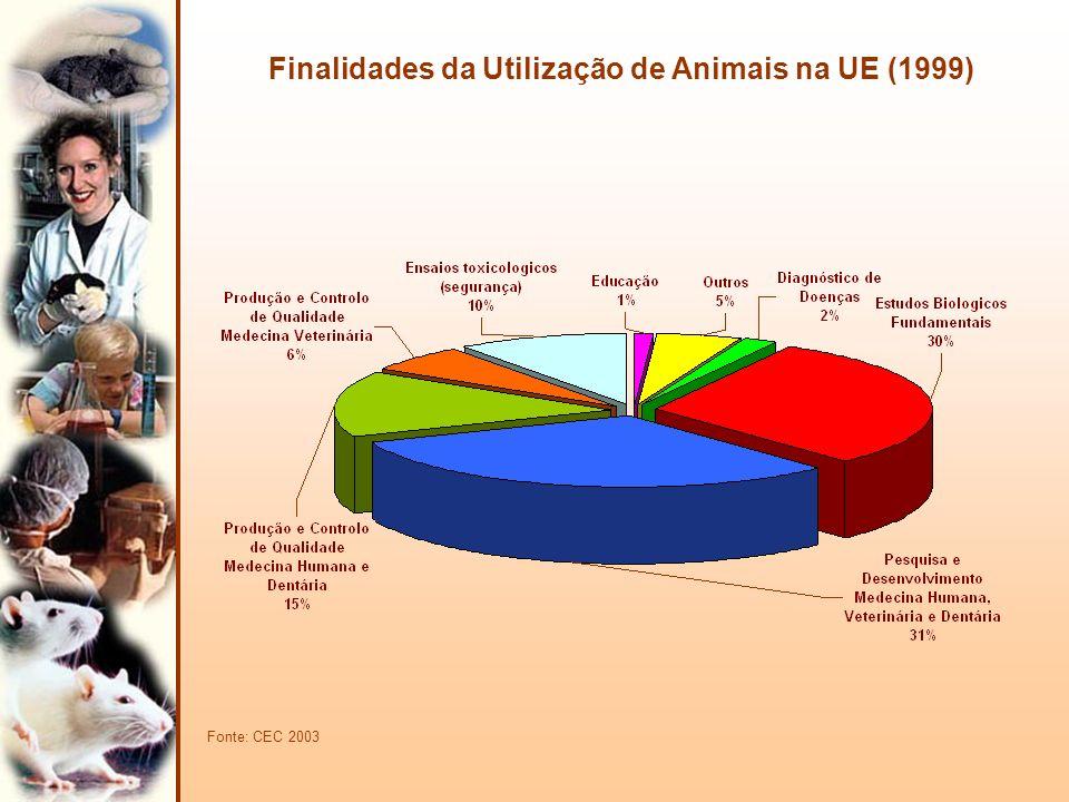 Finalidades da Utilização de Animais na UE (1999)