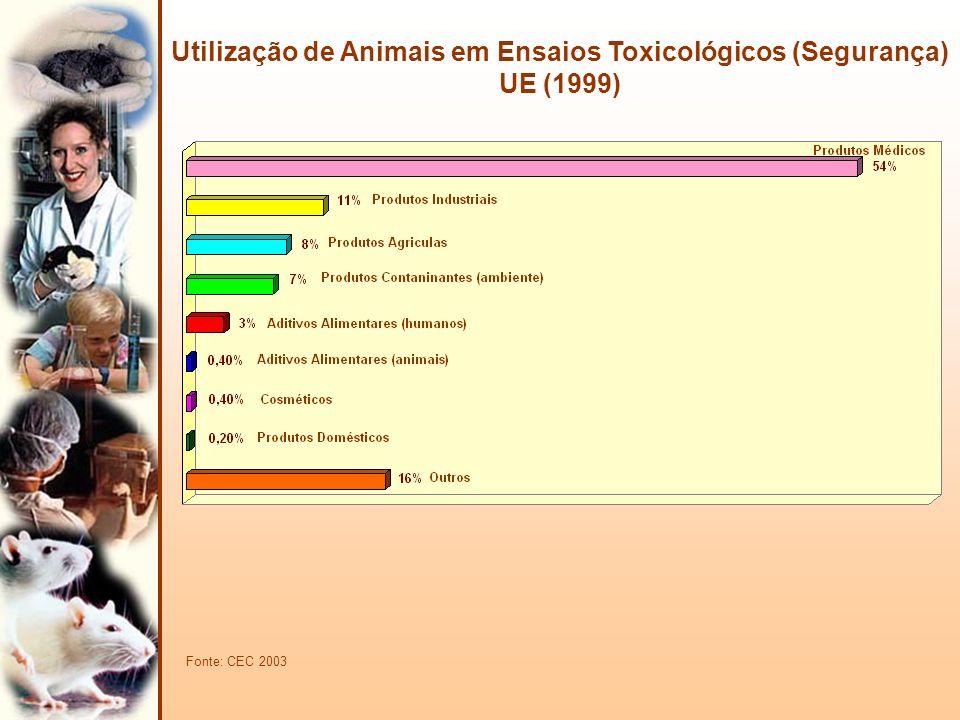 Utilização de Animais em Ensaios Toxicológicos (Segurança) UE (1999)