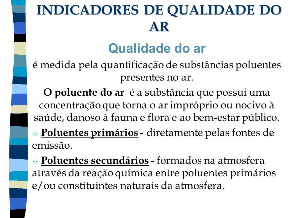 INDICADORES DE QUALIDADE DO AR
