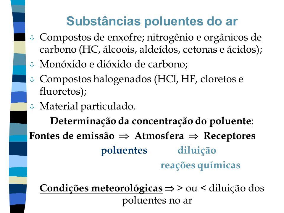 Substâncias poluentes do ar
