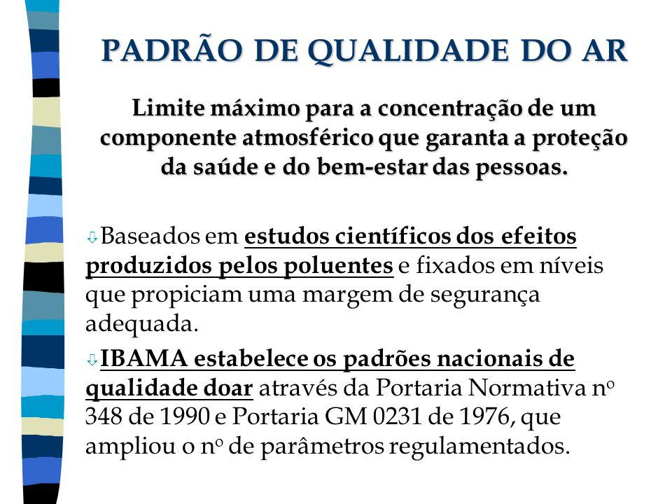 PADRÃO DE QUALIDADE DO AR
