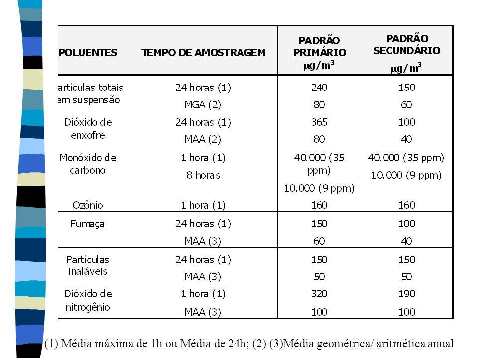 (1) Média máxima de 1h ou Média de 24h; (2) (3)Média geométrica/ aritmética anual