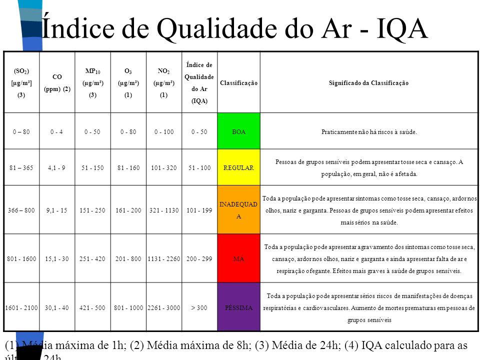 Índice de Qualidade do Ar - IQA
