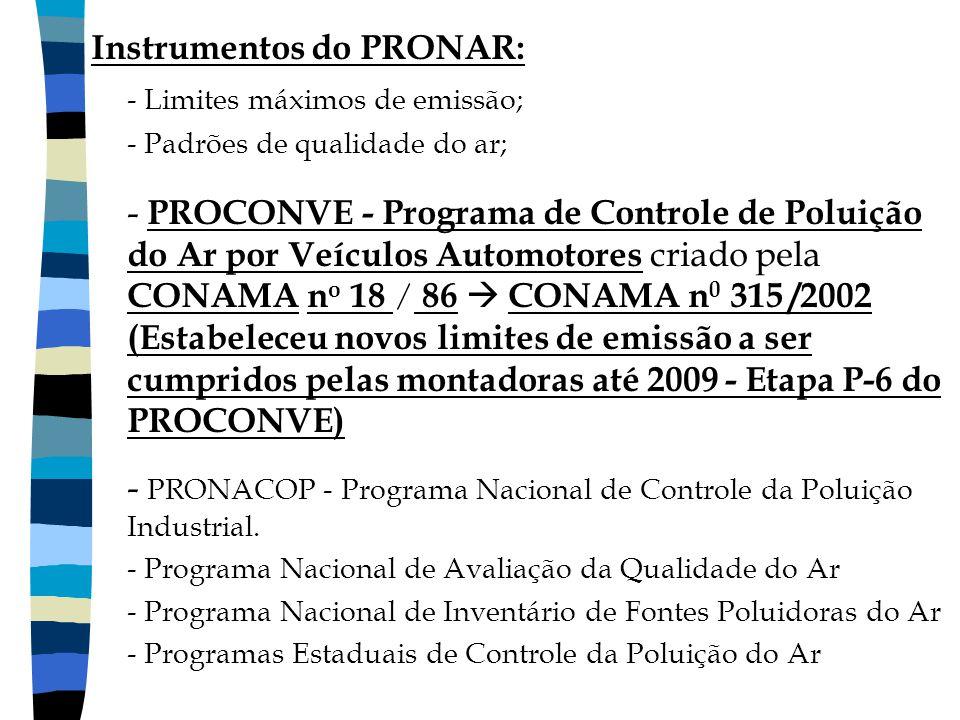 Instrumentos do PRONAR: - Limites máximos de emissão;