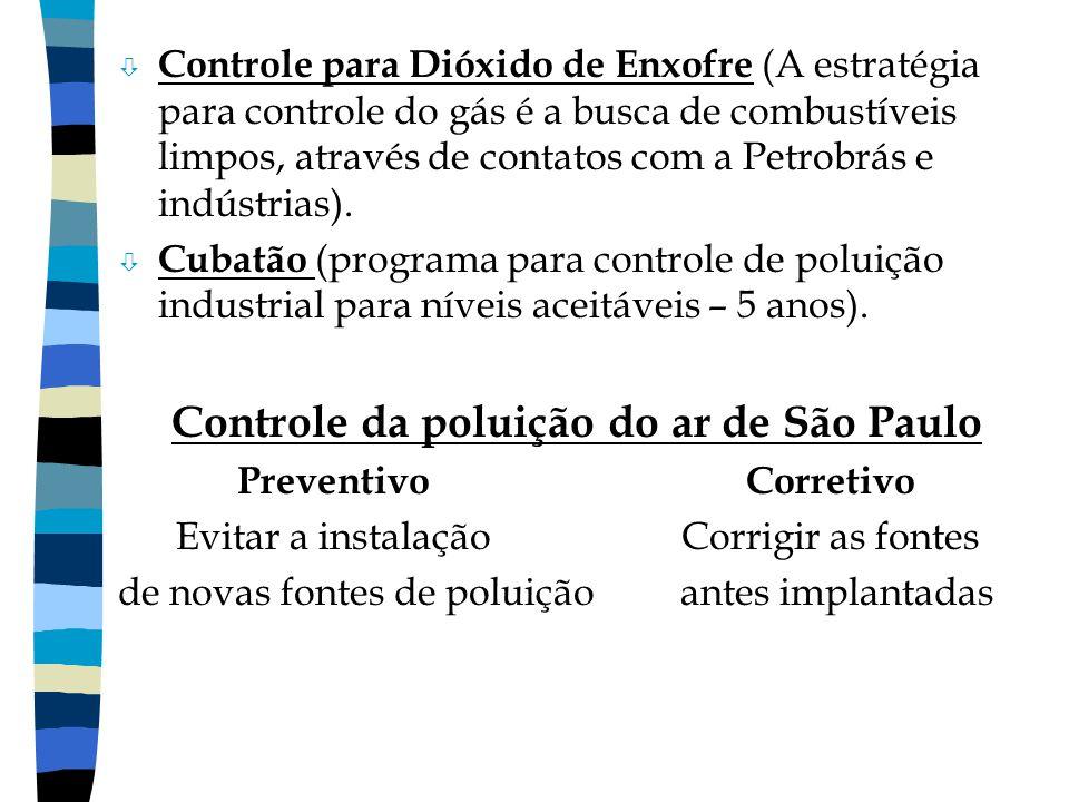 Controle da poluição do ar de São Paulo