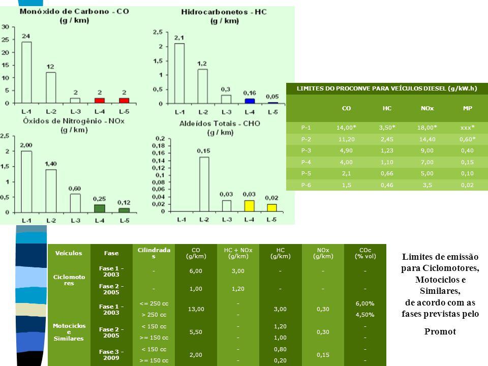 LIMITES DO PROCONVE PARA VEÍCULOS DIESEL (g/kW.h)