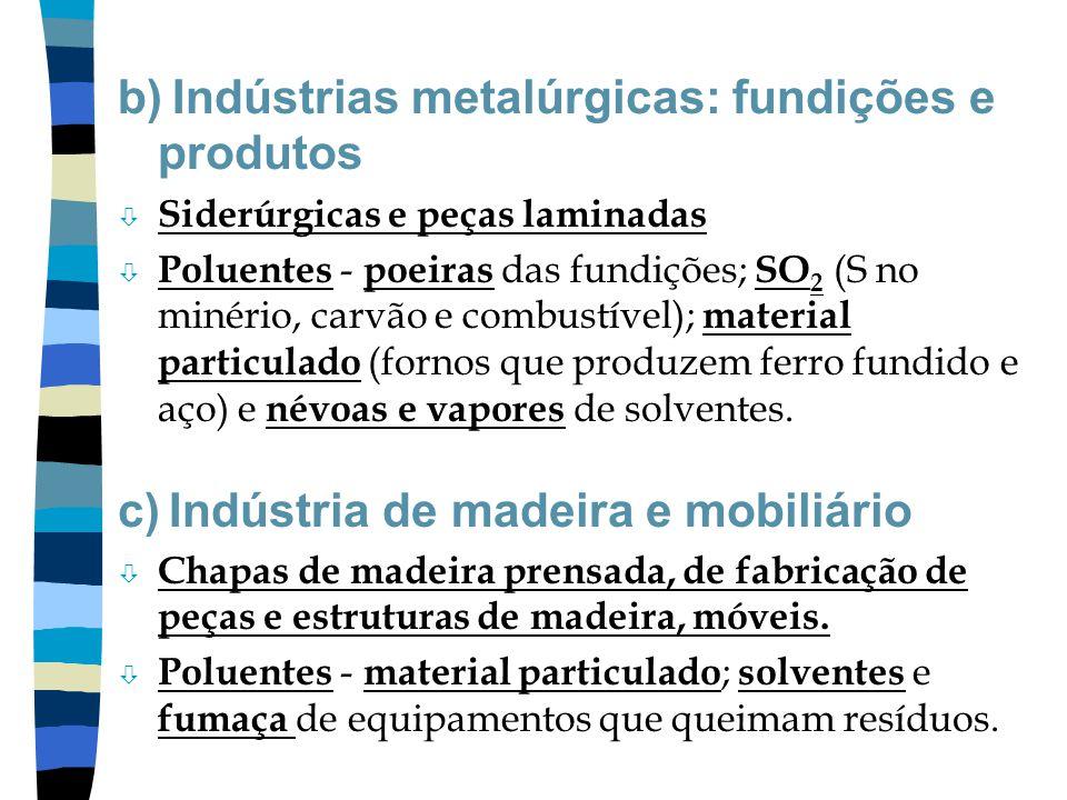 b) Indústrias metalúrgicas: fundições e produtos