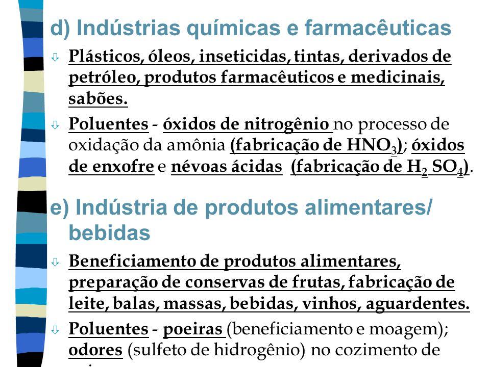 d) Indústrias químicas e farmacêuticas