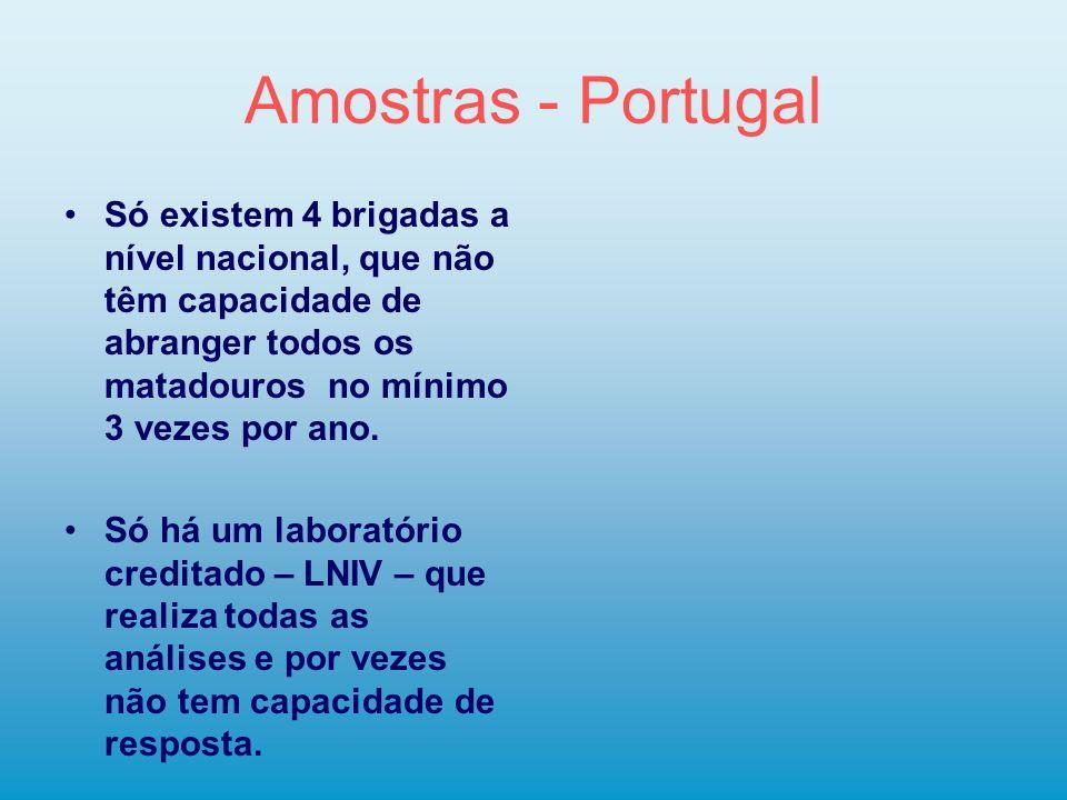 Amostras - Portugal Só existem 4 brigadas a nível nacional, que não têm capacidade de abranger todos os matadouros no mínimo 3 vezes por ano.