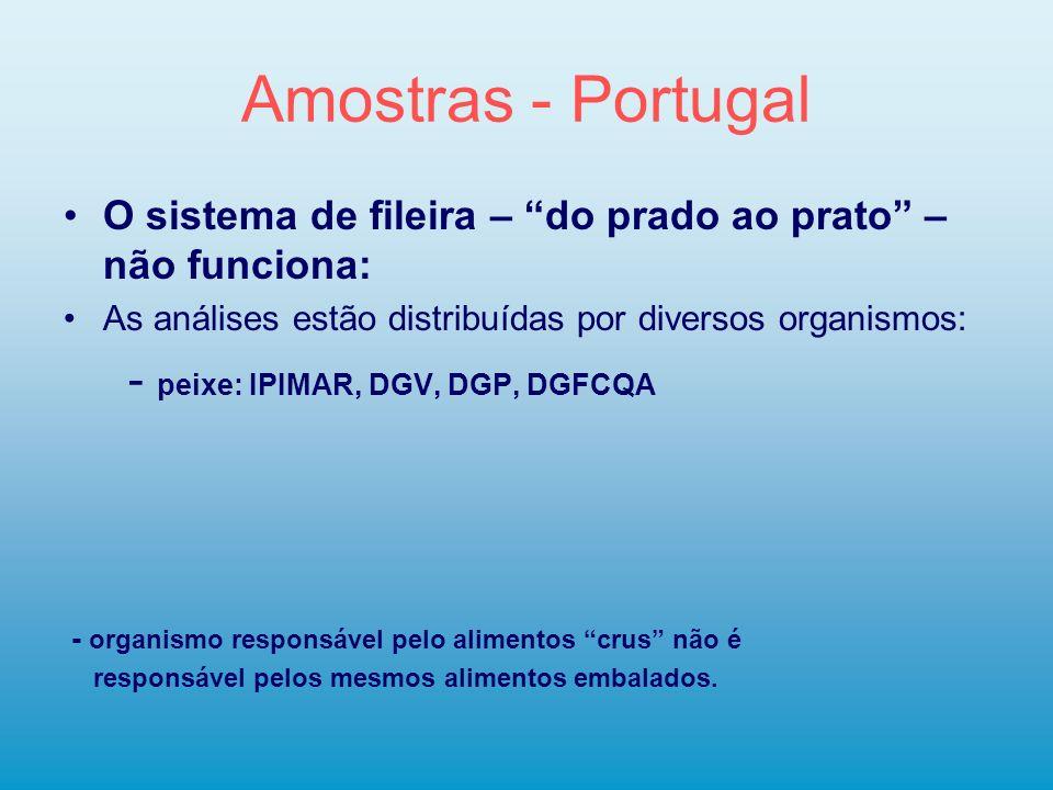 Amostras - Portugal - peixe: IPIMAR, DGV, DGP, DGFCQA