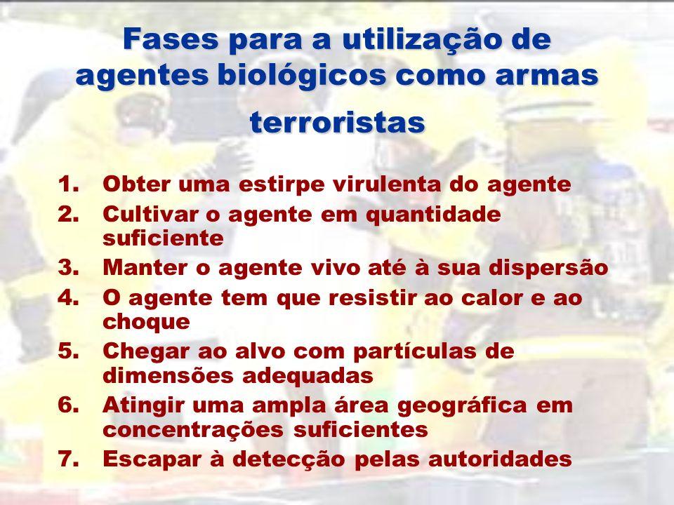 Fases para a utilização de agentes biológicos como armas terroristas