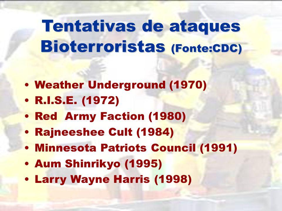 Tentativas de ataques Bioterroristas (Fonte:CDC)