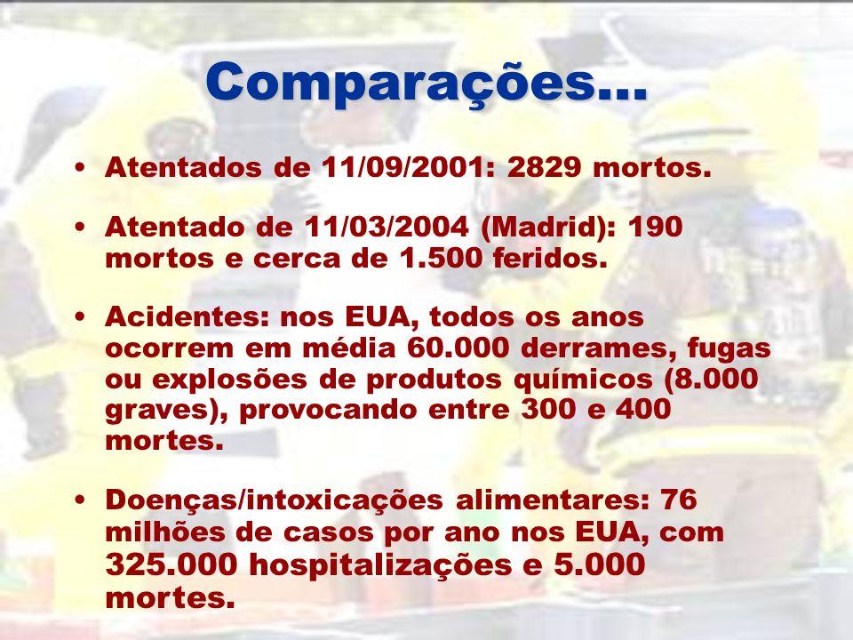 Comparações... Atentados de 11/09/2001: 2829 mortos.
