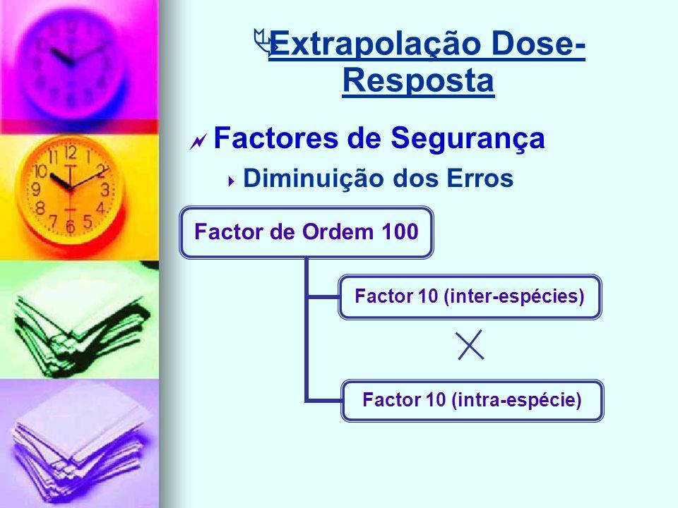 Extrapolação Dose-Resposta
