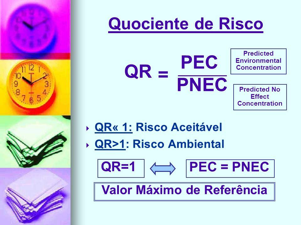 PEC QR = PNEC Quociente de Risco QR=1 PEC = PNEC