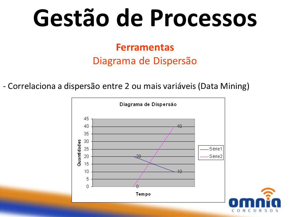 Gestão de Processos Ferramentas Diagrama de Dispersão