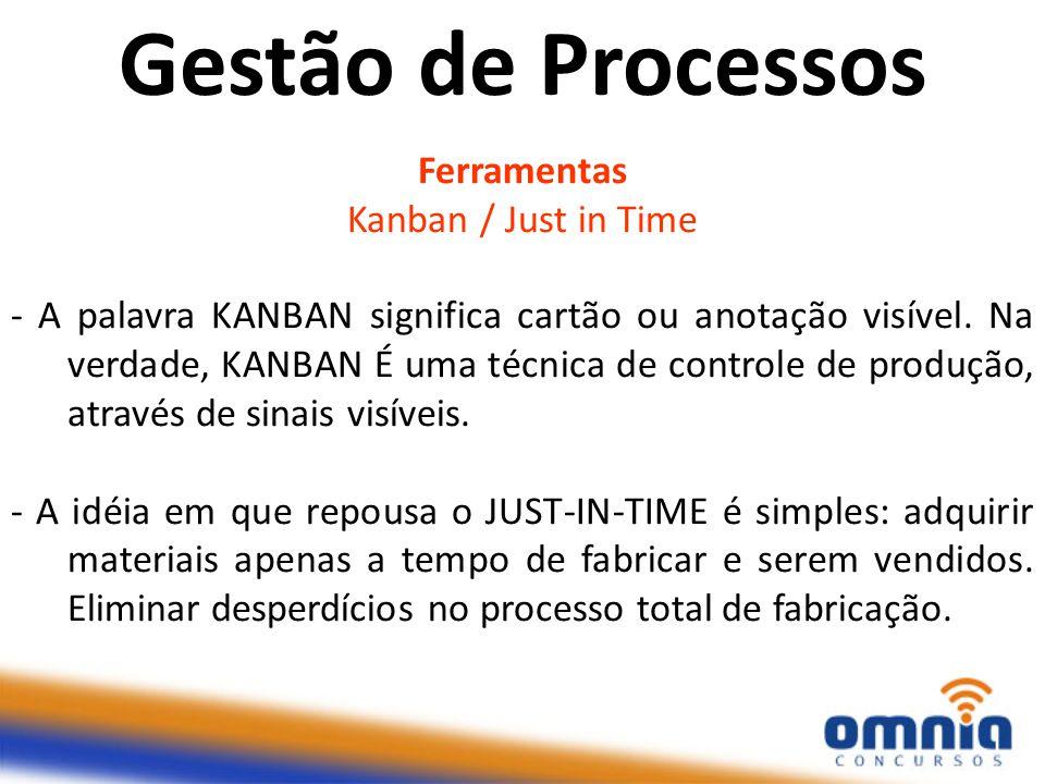 Gestão de Processos Ferramentas Kanban / Just in Time