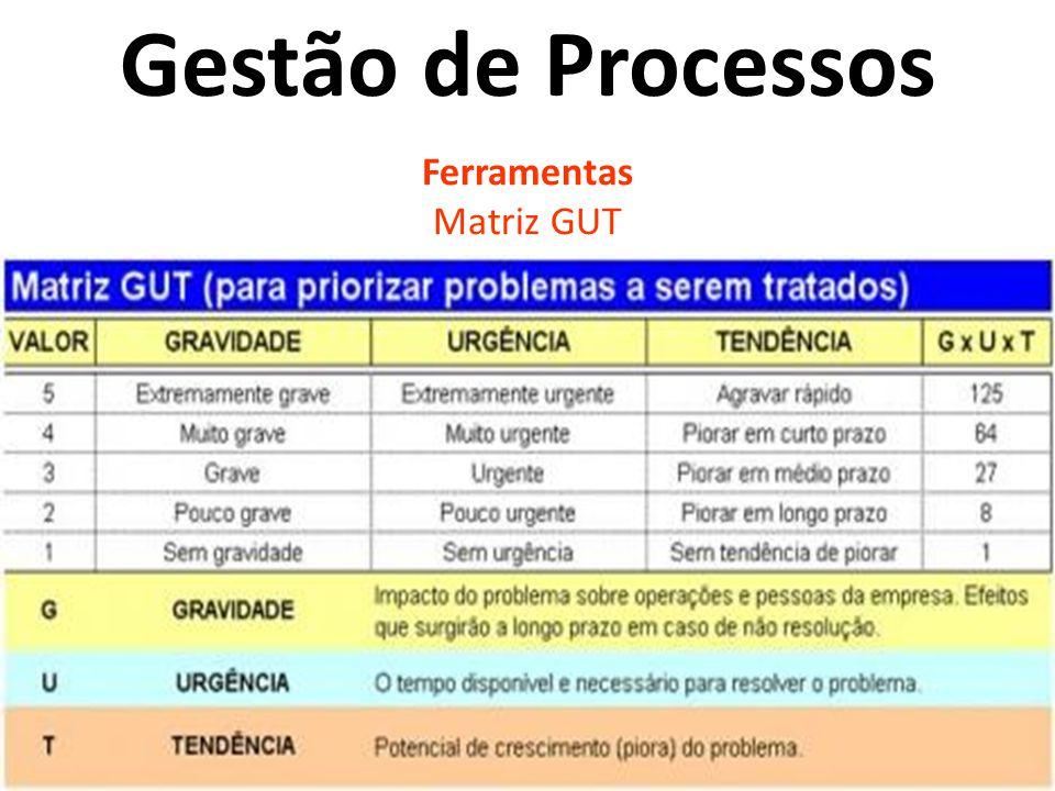 Gestão de Processos Ferramentas Matriz GUT