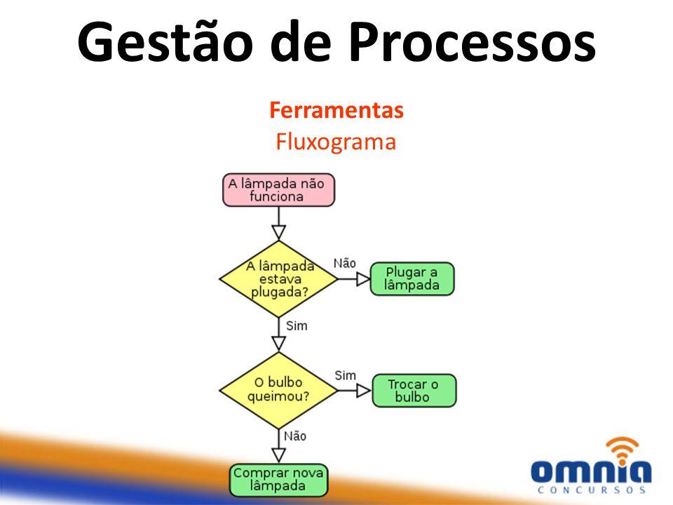 Gestão de Processos Ferramentas Fluxograma