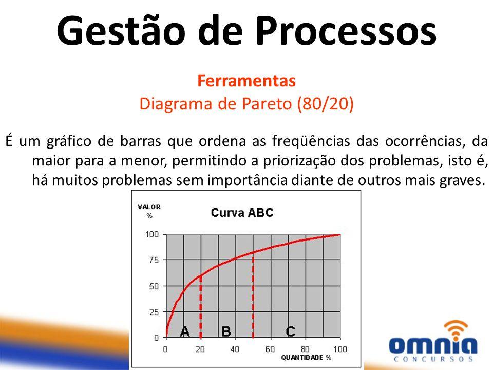 Gestão de Processos Ferramentas Diagrama de Pareto (80/20)