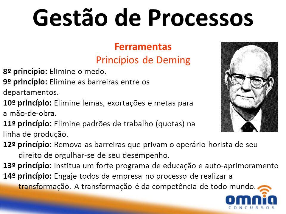 Gestão de Processos Ferramentas Princípios de Deming