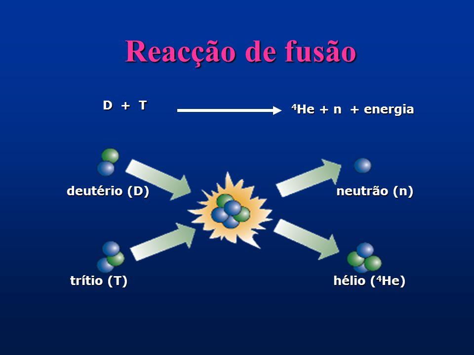 Reacção de fusão D + T 4He + n + energia deutério (D) neutrão (n)