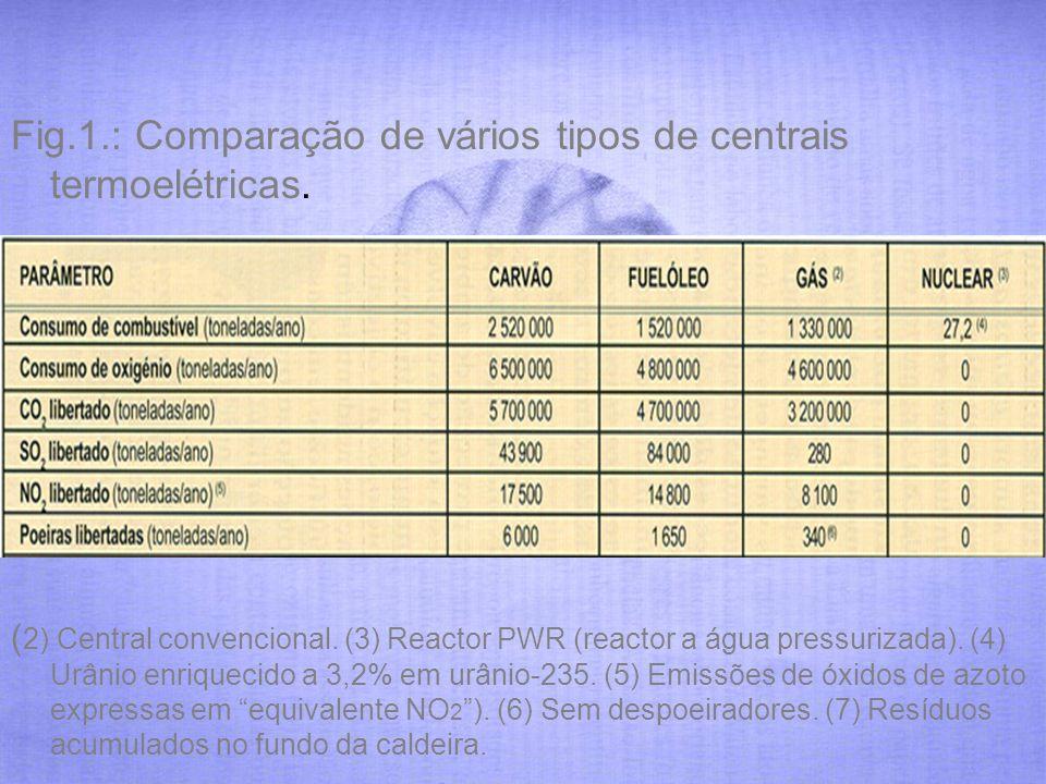 Fig.1.: Comparação de vários tipos de centrais termoelétricas.