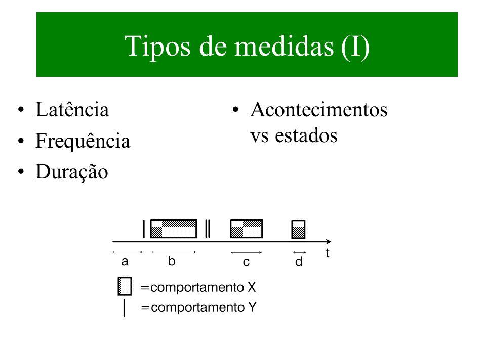 Tipos de medidas (I) Latência Frequência Duração