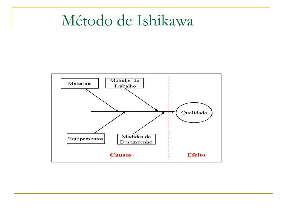 Método de Ishikawa