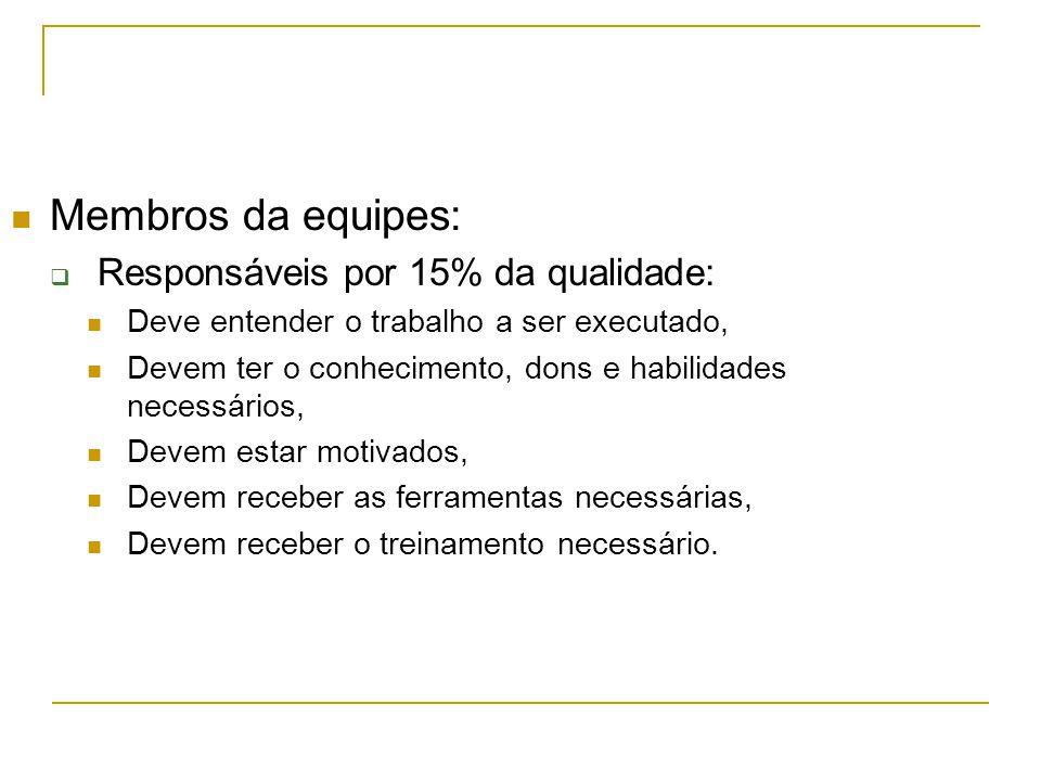 Membros da equipes: Responsáveis por 15% da qualidade:
