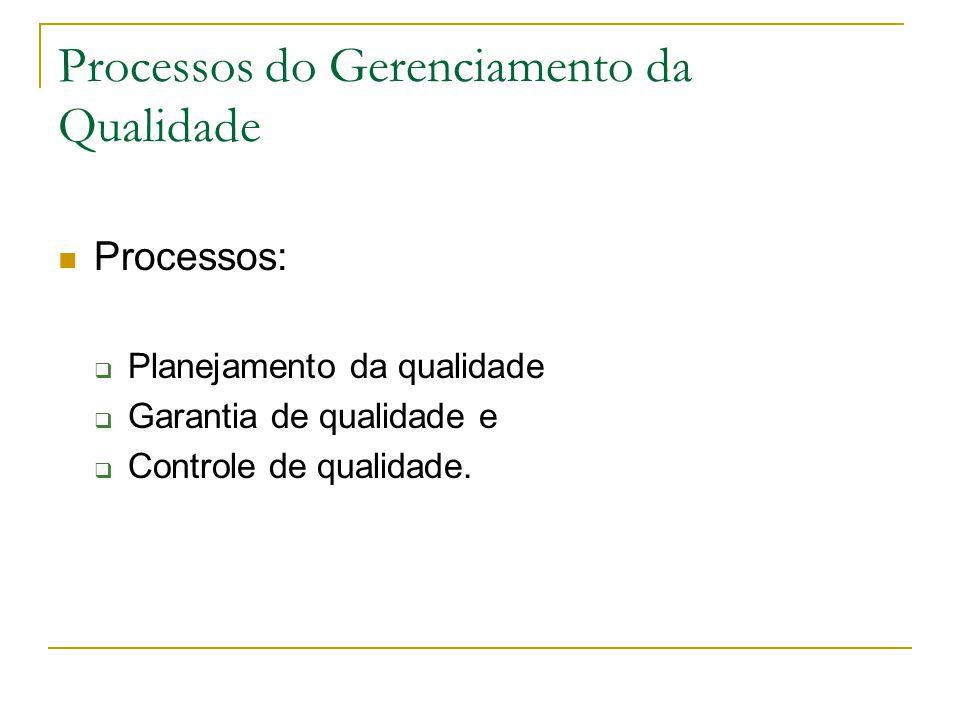 Processos do Gerenciamento da Qualidade