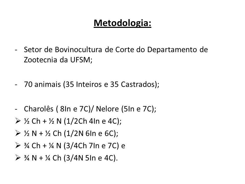 Metodologia: Setor de Bovinocultura de Corte do Departamento de Zootecnia da UFSM; 70 animais (35 Inteiros e 35 Castrados);