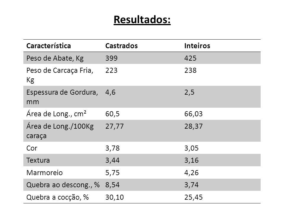 Resultados: Característica Castrados Inteiros Peso de Abate, Kg 399