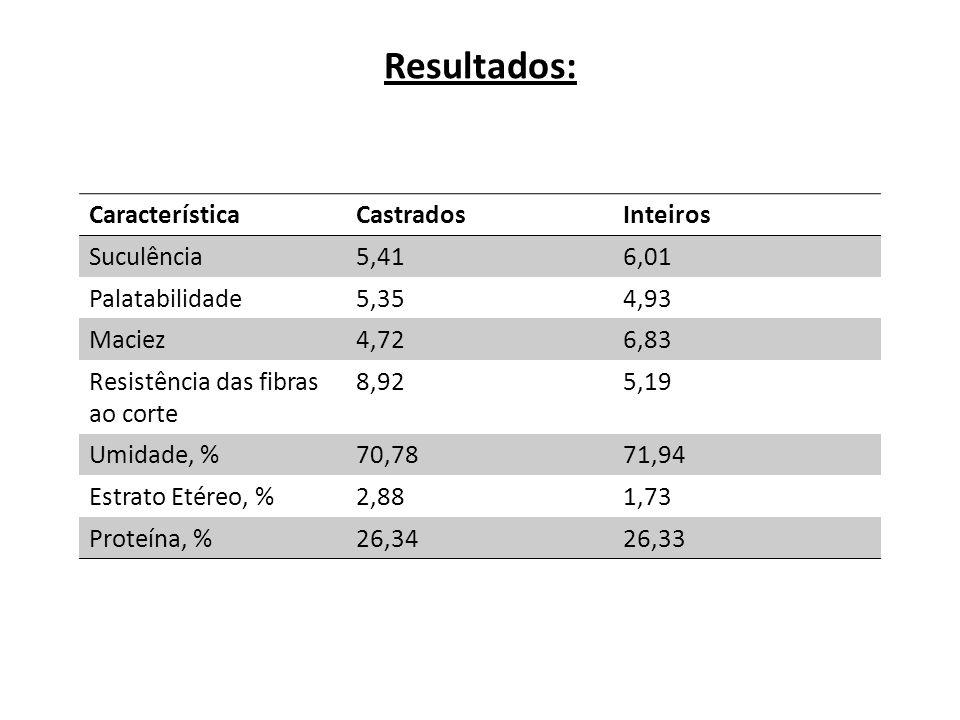 Resultados: Característica Castrados Inteiros Suculência 5,41 6,01