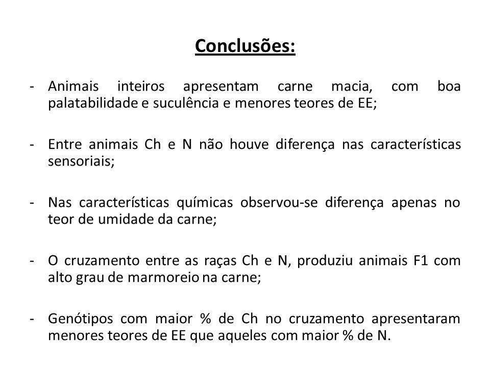 Conclusões: Animais inteiros apresentam carne macia, com boa palatabilidade e suculência e menores teores de EE;
