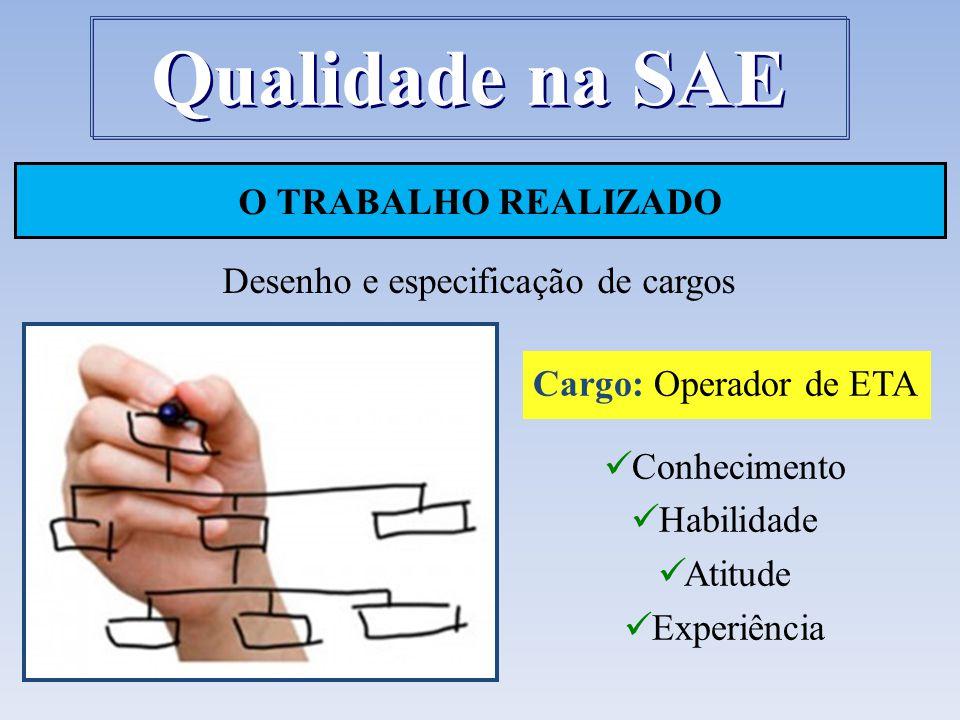 Desenho e especificação de cargos