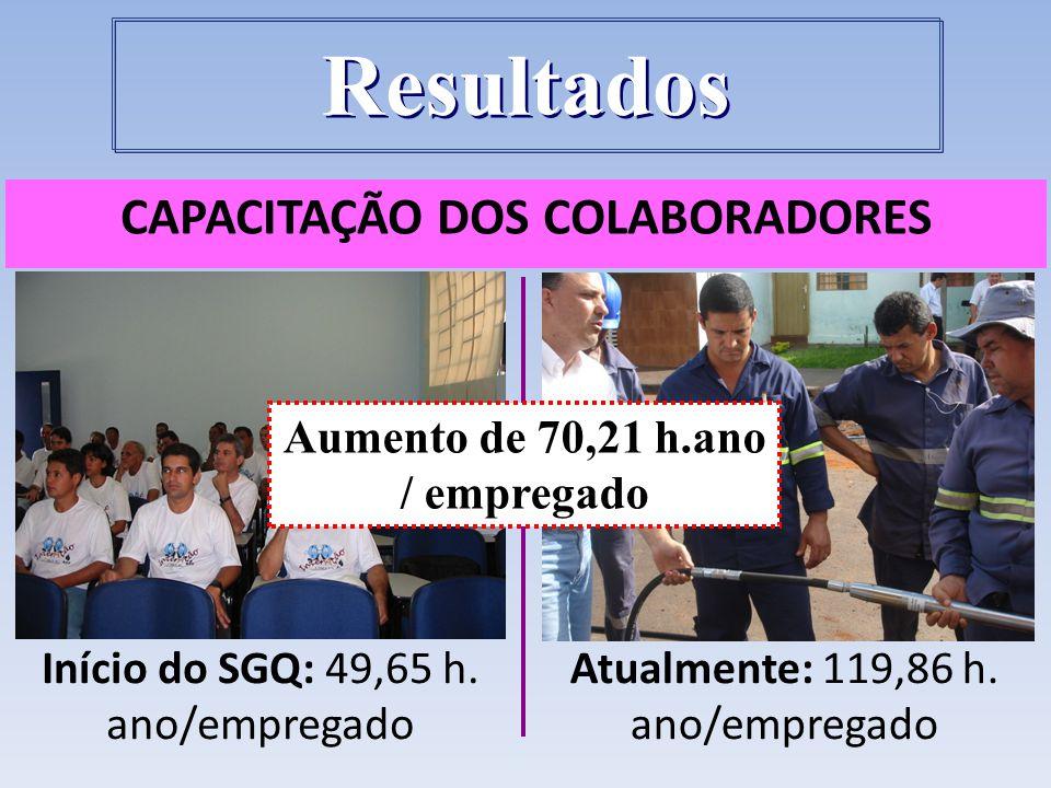 CAPACITAÇÃO DOS COLABORADORES Aumento de 70,21 h.ano / empregado