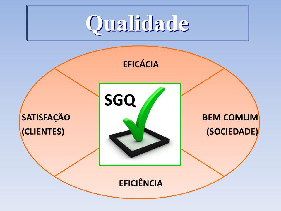 Qualidade SGQ EFICÁCIA SATISFAÇÃO (CLIENTES) BEM COMUM (SOCIEDADE)
