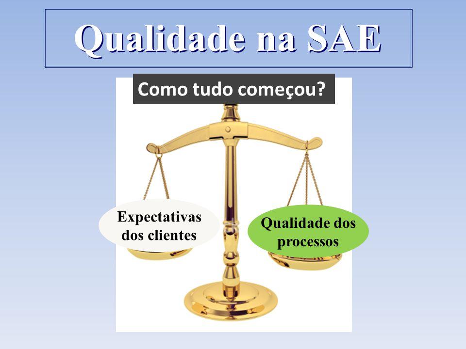 Qualidade na SAE Como tudo começou Expectativas Qualidade dos